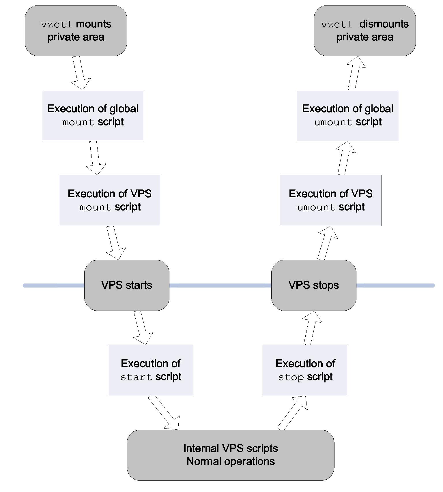 Руководство по созданию виртуальных выделенных серверов на