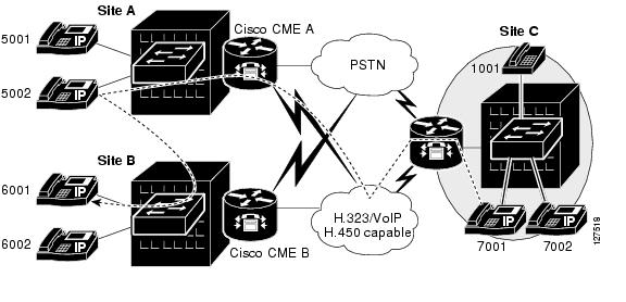 Cisco CallManager Express 3 0 Design Guide