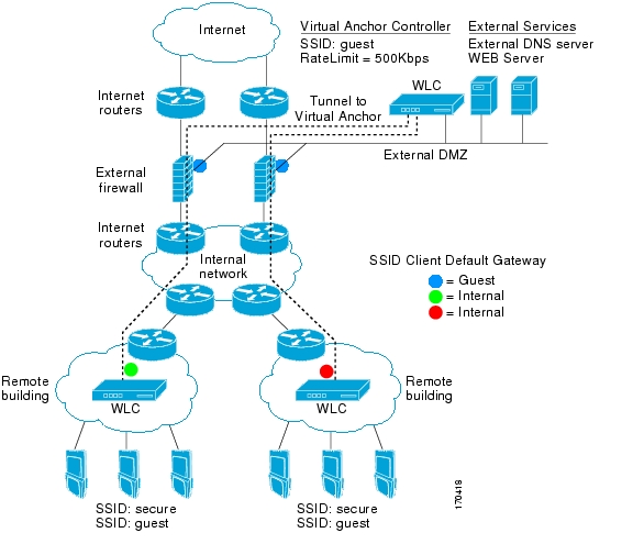Deployment guide cisco guest access using the cisco wireless lan anchor controller selection swarovskicordoba Images