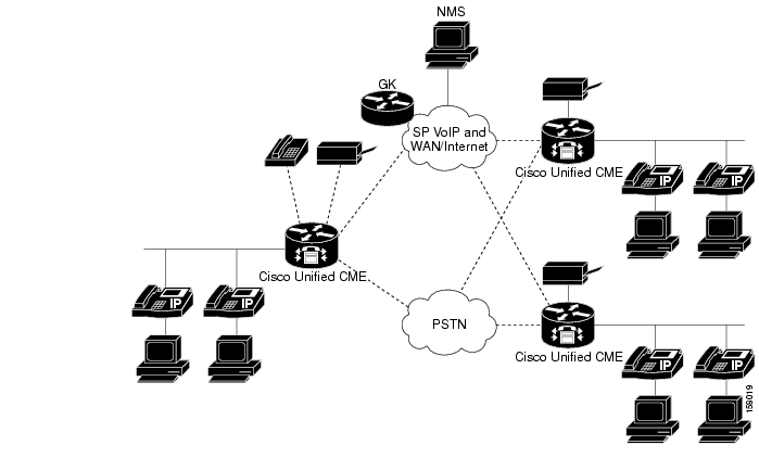 Managing and Monitoring Cisco Unified CallManager Express Systems