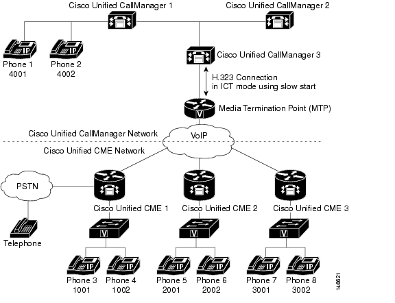 Configuring Call Transfer and Forwarding