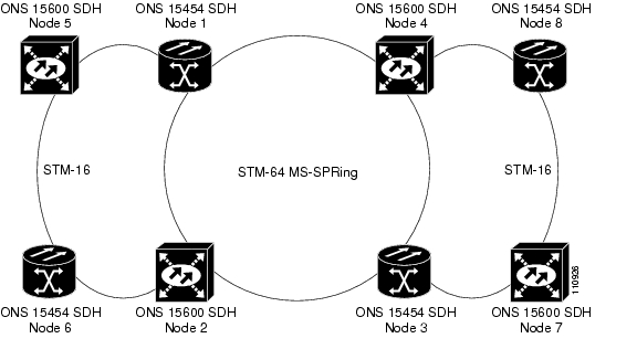 chapter 7  sdh topologies