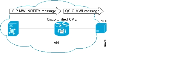 Integrating Voice Mail
