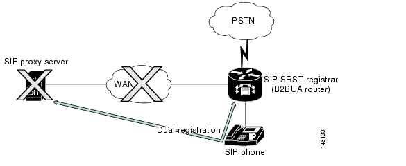 Cisco Unified SIP SRST 4 0: Feature Overview
