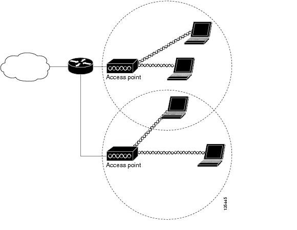 roles and the associations of wireless devices