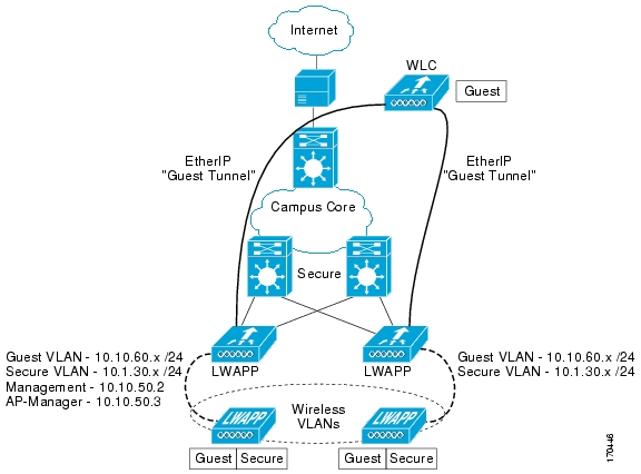 Deployment guide cisco guest access using the cisco wireless lan initial configuration asfbconference2016 Gallery