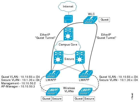 Deployment Guide: Cisco Guest Access Using the Cisco Wireless LAN