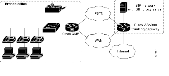 Cisco CallManager Express 3 0 Design Guide