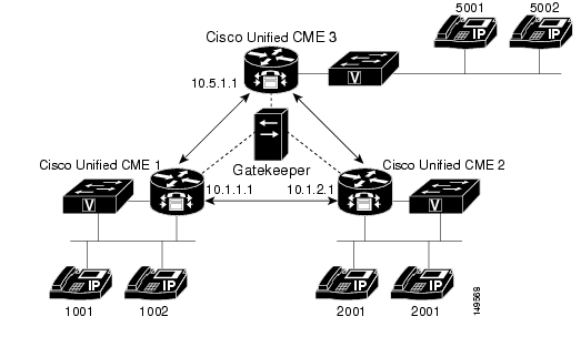 connecting multiple cisco unified callmanager express