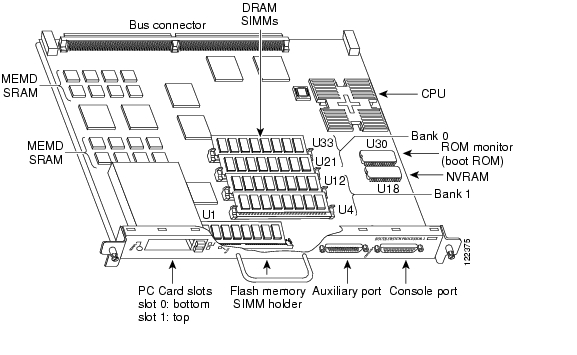 Cisco 7500 Series Product Overview