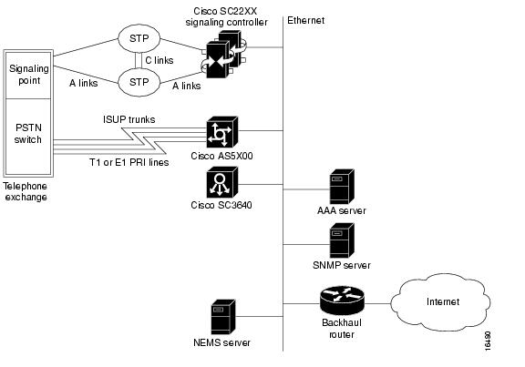 Cisco SS7/CCS7 Dial Access Solution System Integration - Rel 2 0
