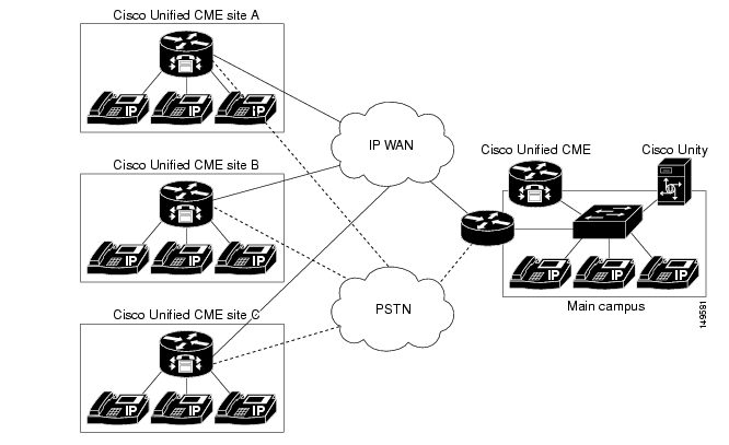 Integrating External Applications with Cisco Unified