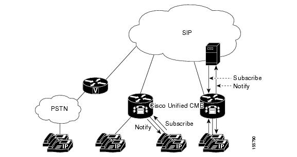 Configuring Presence Service