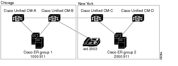 configuring cisco callmanager 5 0  5 1 and cisco unified