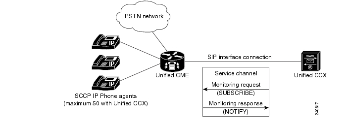 Cisco Unified Communications Manager Express Call Monitoring