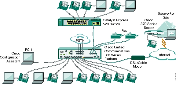 Cisco Smart Business Communications System Teleworker Setup