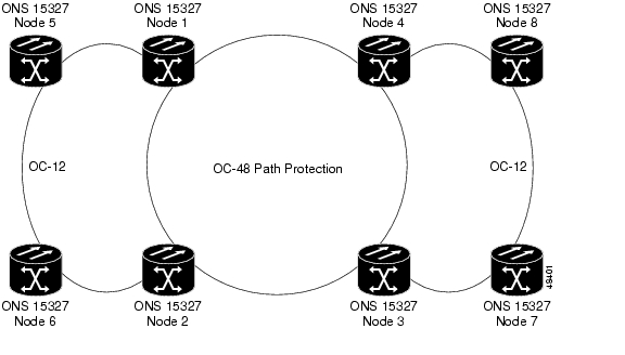 cisco ons 15327 product overview  release 3 3