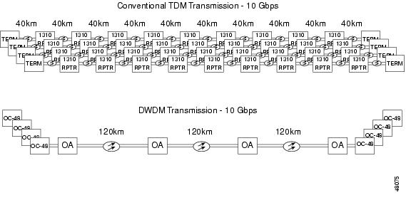 Introducing DWDM