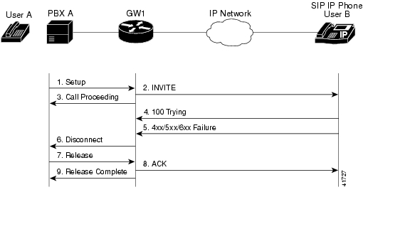 Initiating Call With Service Broker Disconnecting Phase