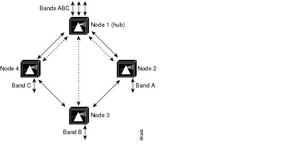 wiki cellular topology