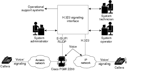 Cisco hsi overview