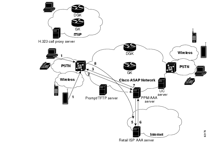 chapter 2  solution architecture and services