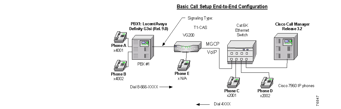 Lucent/Avaya Definity G3si V9 PBX with CallManager using the Cisco