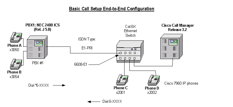 Nec 2400 Ics Rel J 58 Pbx With Callmanager Using 6608 E1 Pri Euro