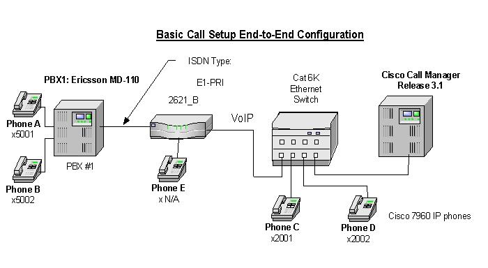 ericsson md 110 rel bc9 pbx with callmanager using 2621 e1 pri net5 rh docstore mik ua ericsson md110 pabx administration manual Telecom Operators