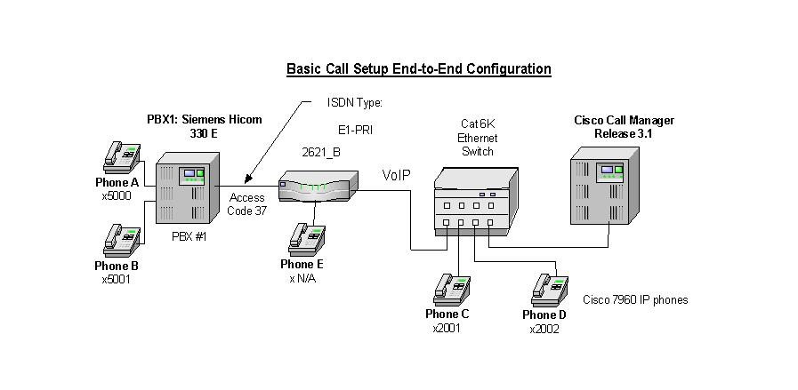 Siemens Hicom 330 E Rel 3 1 PBX with CallManager using 2621