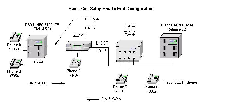 Nec 2400 Ics Rel J 58 Pbx With Callmanager Using 2621xm E1 Pri As