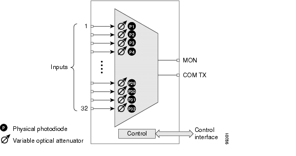 Chapter 5 Multiplexer And Demultiplexer Cards