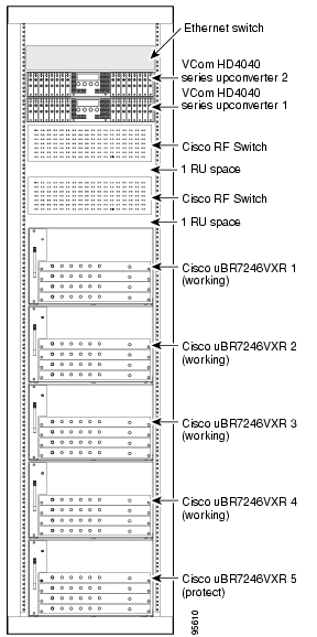 document cisco basic overview sample configurations