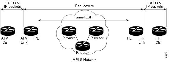 L2VPN Interworking