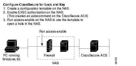 NAS Configuration Examples
